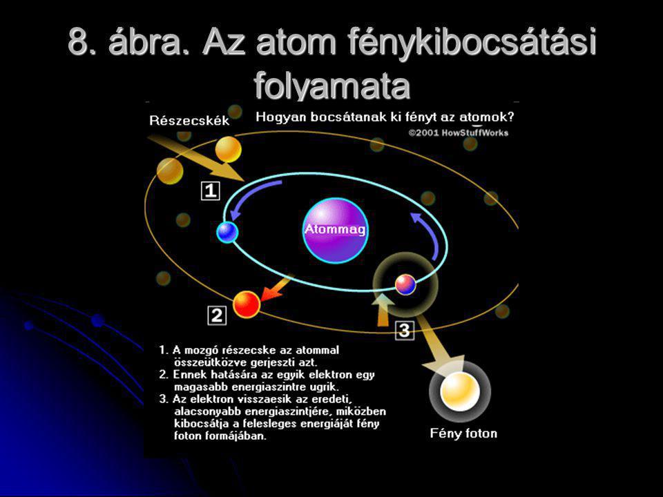 8. ábra. Az atom fénykibocsátási folyamata
