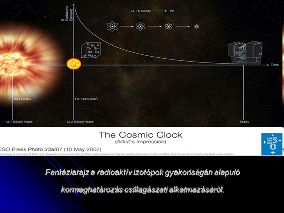 Fantáziarajz a radioaktív izotópok gyakoriságán alapuló kormeghatározás csillagászati alkalmazásáról.