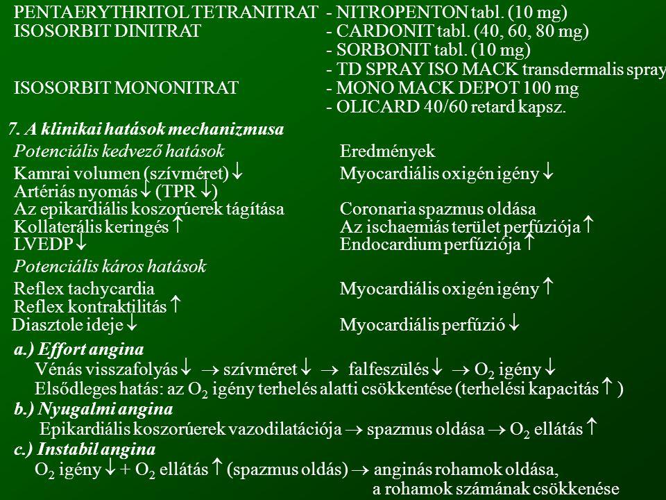 PENTAERYTHRITOL TETRANITRAT- NITROPENTON tabl.(10 mg) ISOSORBIT DINITRAT- CARDONIT tabl.
