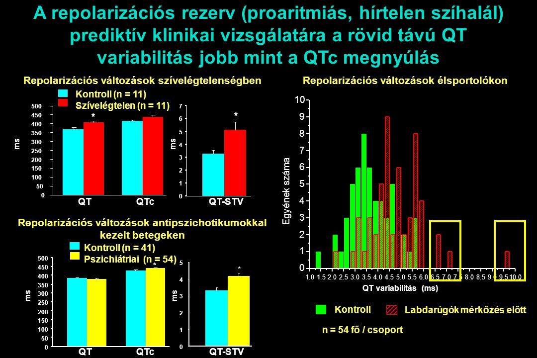 * 0 50 100 150 200 250 300 350 400 450 500 * 0 1 2 3 4 5 6 7 Kontroll (n = 11) Szívelégtelen (n = 11) ms Repolarizációs változások szívelégtelenségben * 0 1 2 3 4 5 QTQTc QT-STV ms Kontroll (n = 41) Pszichiátriai (n = 54) * 0 50 100 150 200 250 300 350 400 450 500 Repolarizációs változások antipszichotikumokkal kezelt betegeken 1.01.52.02.53.03.54.04.55.05.56.06.57.07.58.08.59.09.510.0 0 1 2 3 4 5 6 7 8 9 10 Egyének száma Kontroll Labdarúgók mérkőzés előtt n = 54 fő / csoport A repolarizációs rezerv (proaritmiás, hírtelen szíhalál) prediktív klinikai vizsgálatára a rövid távú QT variabilitás jobb mint a QTc megnyúlás Repolarizációs változások élsportolókon QT variabilitás (ms) QTQTc QT-STV