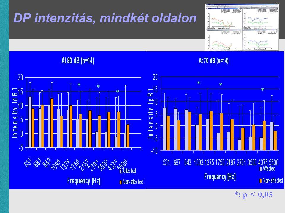 DP intenzitás, mindkét oldalon *: p < 0,05 * * * * * *