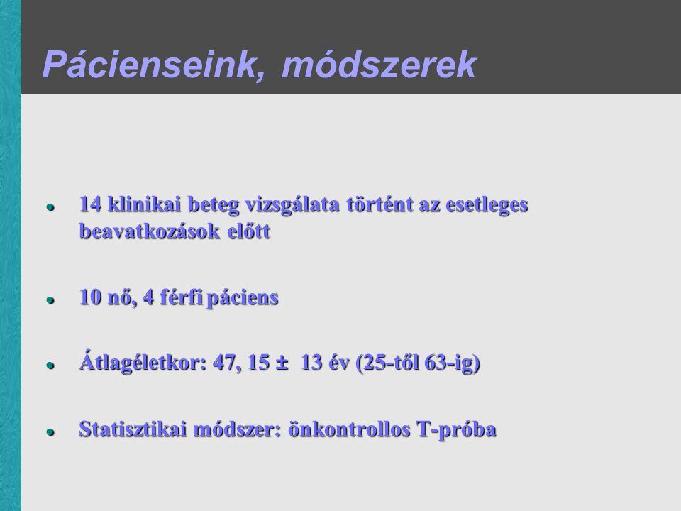 Módszerek Szubjektív audiometria Szubjektív audiometria Tympanogram Tympanogram Stapedius-reflex teszt Stapedius-reflex teszt DPOAE DPOAE BERA BERA 3D Slicer (térfogat mérése) 3D Slicer (térfogat mérése) DP-level Noise level Jobb oldal Bal oldal