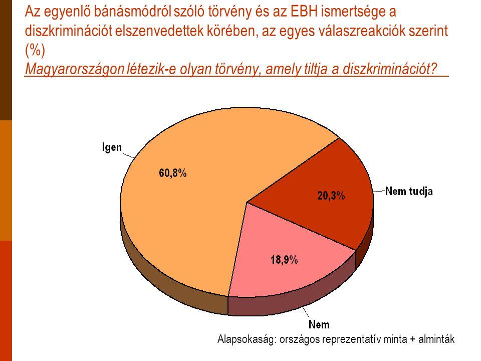 Az egyenlő bánásmódról szóló törvény és az EBH ismertsége a diszkriminációt elszenvedettek körében, az egyes válaszreakciók szerint (%) Magyarországon létezik-e olyan törvény, amely tiltja a diszkriminációt.