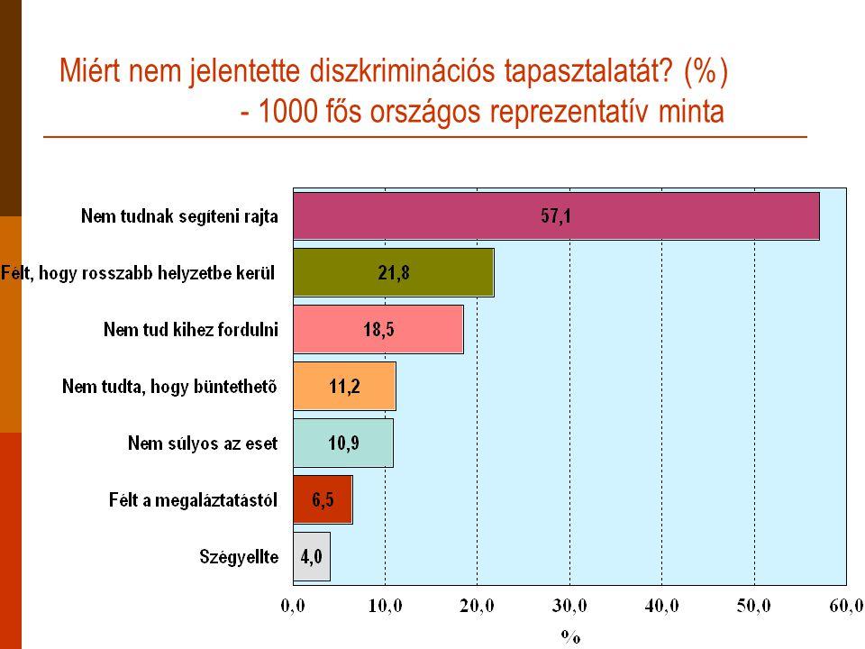 Miért nem jelentette diszkriminációs tapasztalatát (%) - 1000 fős országos reprezentatív minta