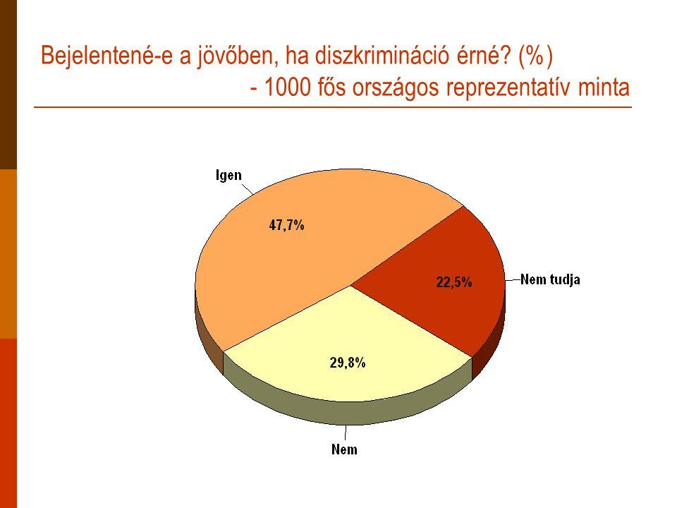 Bejelentené-e a jövőben, ha diszkrimináció érné (%) - 1000 fős országos reprezentatív minta