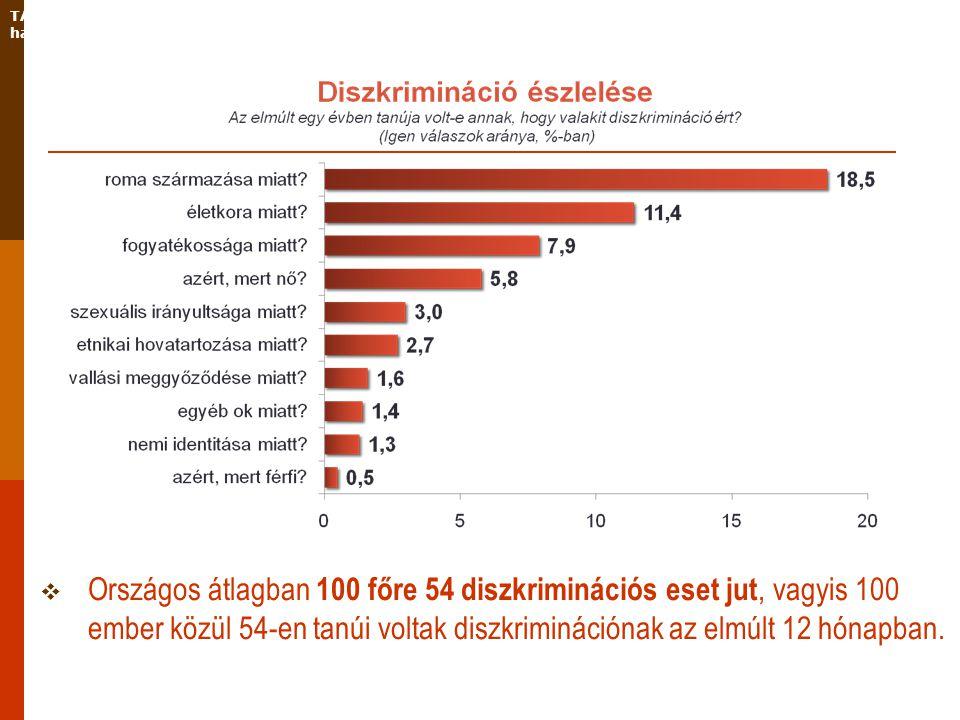  Országos átlagban 100 főre 54 diszkriminációs eset jut, vagyis 100 ember közül 54-en tanúi voltak diszkriminációnak az elmúlt 12 hónapban.