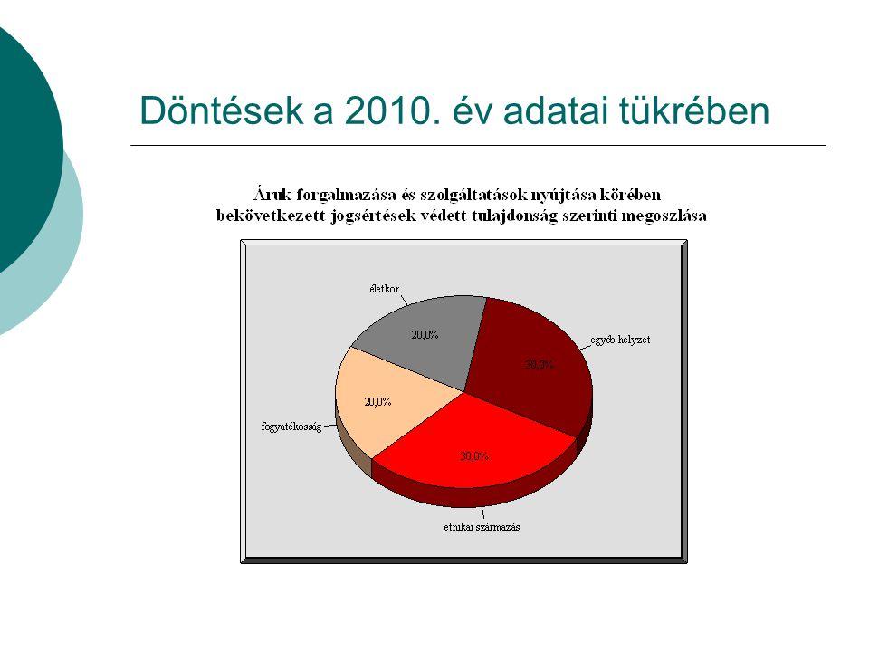 Döntések a 2010. év adatai tükrében