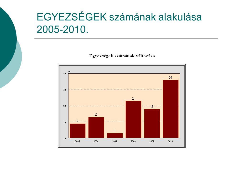 EGYEZSÉGEK számának alakulása 2005-2010.