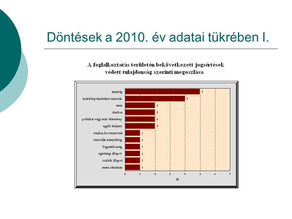 Döntések a 2010. év adatai tükrében I.