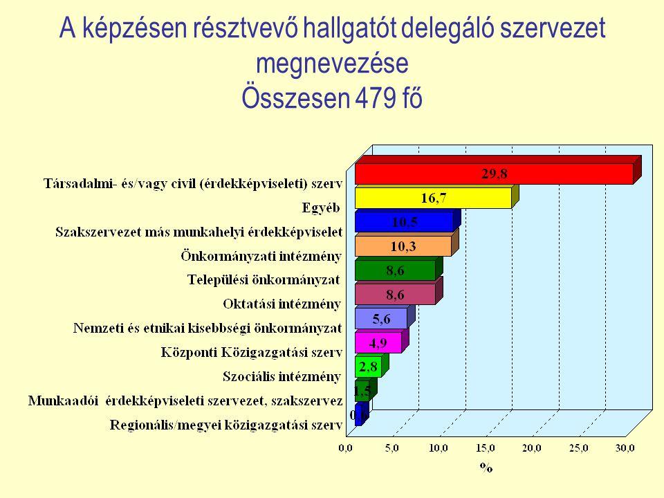 A képzésen résztvevő hallgatót delegáló szervezet megnevezése Összesen 479 fő