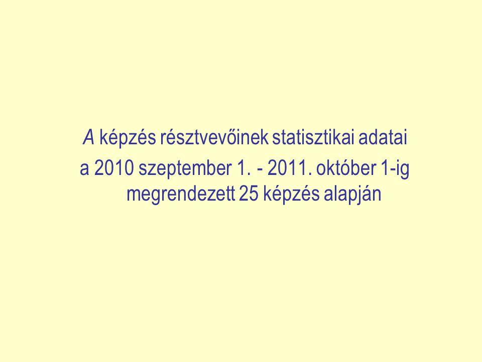 A képzés résztvevőinek statisztikai adatai a 2010 szeptember 1. - 2011. október 1-ig megrendezett 25 képzés alapján