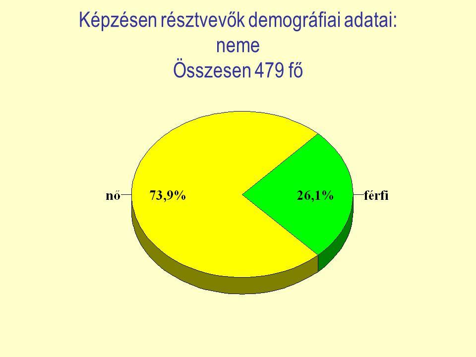 Célcsoporthoz tartozás Összesen 479 fő
