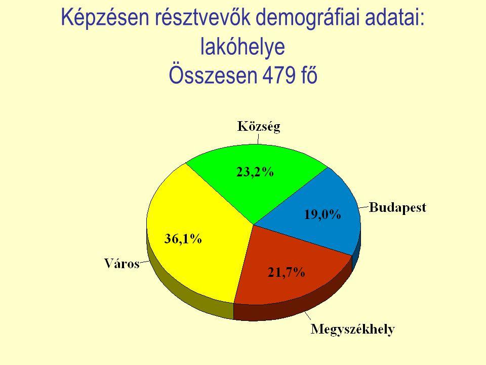 Képzésen résztvevők demográfiai adatai: legmagasabb iskolai végzettség Összesen 479 fő