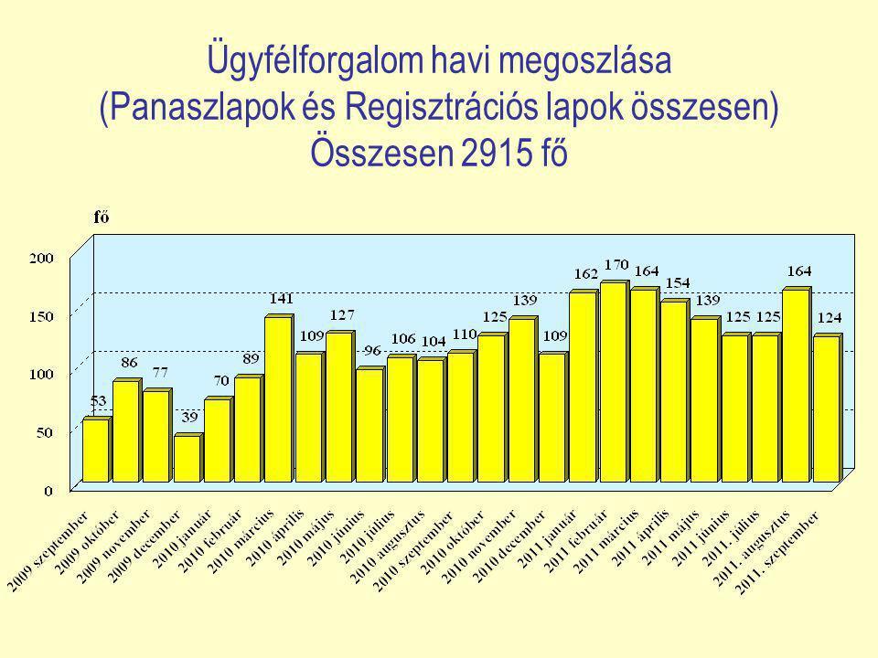 Ügyfélforgalom havi megoszlása (Panaszlapok és Regisztrációs lapok összesen) Összesen 2915 fő