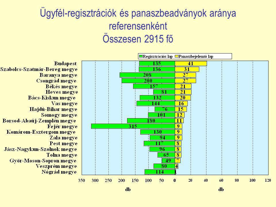 Ügyfél-regisztrációk és panaszbeadványok aránya referensenként Összesen 2915 fő