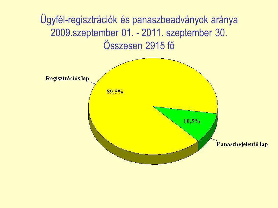 Ügyfél-regisztrációk és panaszbeadványok aránya 2009.szeptember 01.