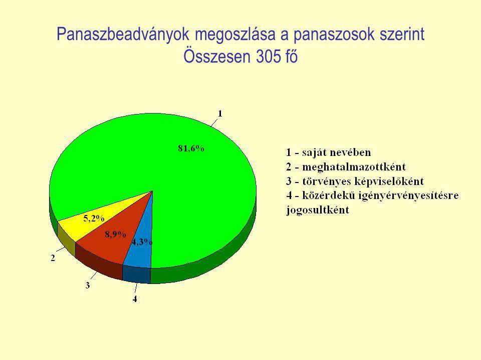 Panaszbeadványok megoszlása a panaszosok szerint Összesen 305 fő
