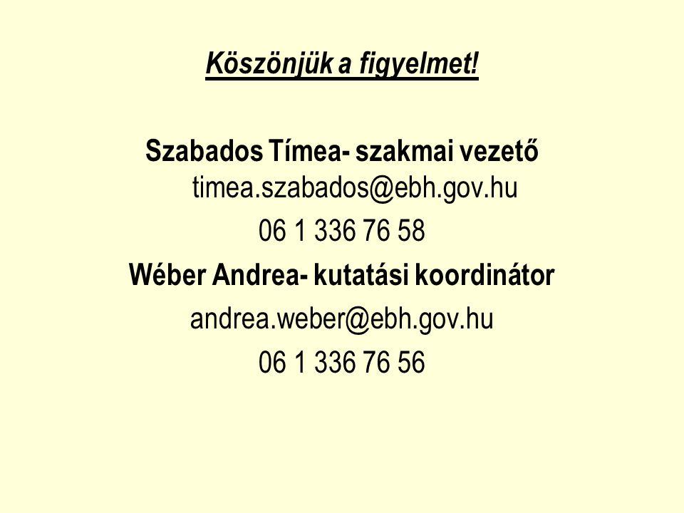Köszönjük a figyelmet! Szabados Tímea- szakmai vezető timea.szabados@ebh.gov.hu 06 1 336 76 58 Wéber Andrea- kutatási koordinátor andrea.weber@ebh.gov