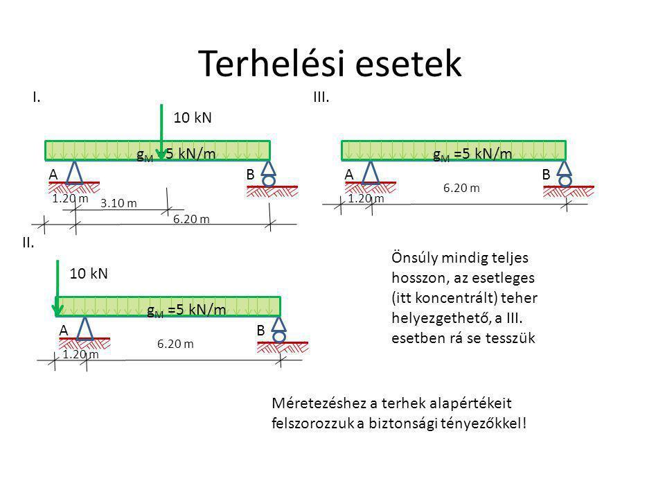 Terhelési esetek A 1.20 m gMgM I.III. II. B 6.20 m =5 kN/m 10 kN A 1.20 m gMgM B 6.20 m =5 kN/m 10 kN A 1.20 m gMgM B 6.20 m =5 kN/m 3.10 m Önsúly min