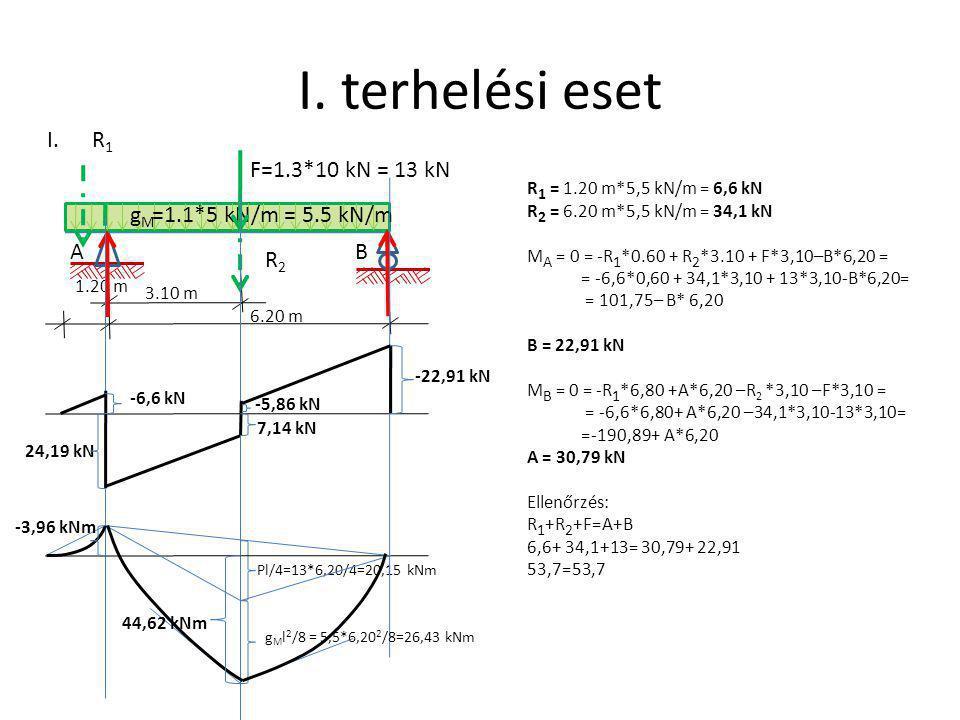 I. terhelési eset A 1.20 m gMgM I. B 6.20 m =1.1*5 kN/m = 5.5 kN/m F=1.3*10 kN = 13 kN 3.10 m R 1 = 1.20 m*5,5 kN/m = 6,6 kN R 2 = 6.20 m*5,5 kN/m = 3