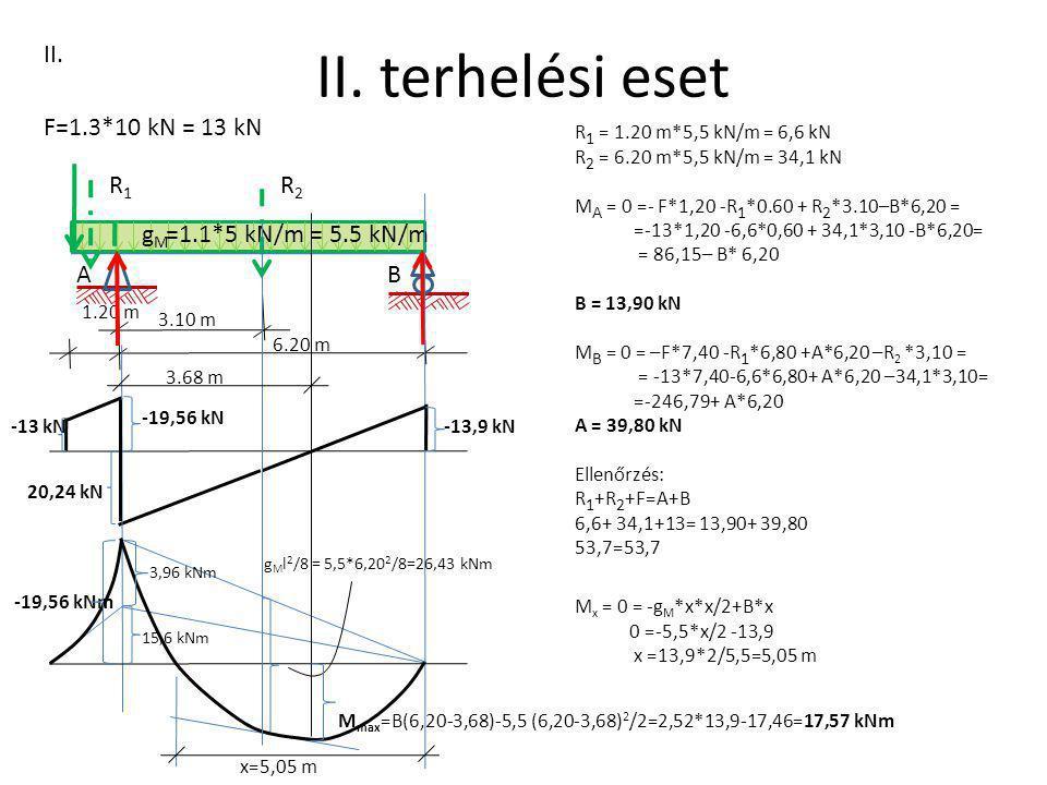 II. terhelési eset A 1.20 m gMgM II. B 6.20 m =1.1*5 kN/m = 5.5 kN/m F=1.3*10 kN = 13 kN 3.10 m R 1 = 1.20 m*5,5 kN/m = 6,6 kN R 2 = 6.20 m*5,5 kN/m =