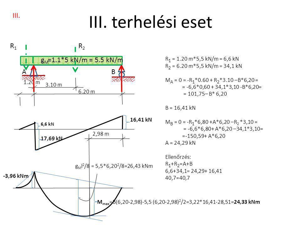 A 1.20 m gMgM III. B 6.20 m =1.1*5 kN/m = 5.5 kN/m 3.10 m R1R1 R2R2 III. terhelési eset g M l 2 /8 = 5,5*6,20 2 /8=26,43 kNm 16,41 kN 6,6 kN 17,69 kN
