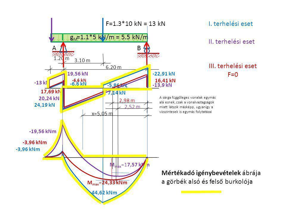 A 1.20 m gMgM B 6.20 m =1.1*5 kN/m = 5.5 kN/m F=1.3*10 kN = 13 kN 3.10 m -6,6 kN -22,91 kN -5,86 kN 7,14 kN 44,62 kNm I. terhelési eset -13,9 kN -19,5