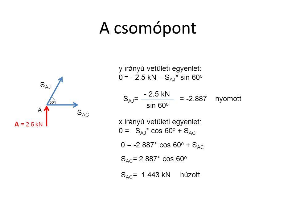J csomópont S JA 0 S JD S JI = -2.887 y irányú vetületi egyenlet: 0 = S JA * sin 60 o + S JD * sin 60 o 0 = -2.887* sin 60 o + S JD * sin 60 o S JA = – S AJ = -2.887 S JD = 2.887 húzott 0 = -2.887 + S JD x irányú vetületi egyenlet: 0 = -S JA * cos 60 o + S JD * cos 60 o +S JI 0 = 2.887* cos 60 o + 2.887* cos 60 o +S JI S JI = -2.887* cos 60 o - 2.887* cos 60 o S JI = -2.887 kN nyomott