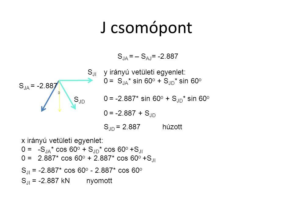 C csomópont Vakrúd: nincs benne erő, mert a másik két rúdnak nincs függőleges összetevője S DA S DA = – S AD = 1.443 húzott x irányú vetületi egyenlet: S CD S CD = – S DA S CD = 1.443 húzott y irányú vetületi egyenlet: S JC = 0