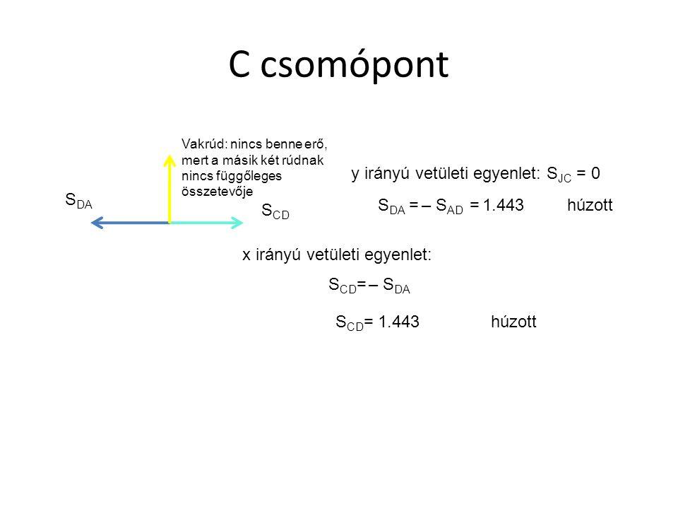 C csomópont Vakrúd: nincs benne erő, mert a másik két rúdnak nincs függőleges összetevője S DA S DA = – S AD = 1.443 húzott x irányú vetületi egyenlet