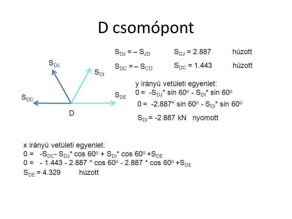 E csomópont S EI S EF S DE E S DE = 4.329 húzott 5 kN y irányú vetületi egyenlet: 0 = 5 kN – S EF S EF = 5 kN húzott x irányú vetületi egyenlet: 0 = – S DE + S EI S EI =4.329 húzott Minthogy a szerkezet és a rá ható teher is szimmetrikus, elegendő a szerkezet felét vizsgálni