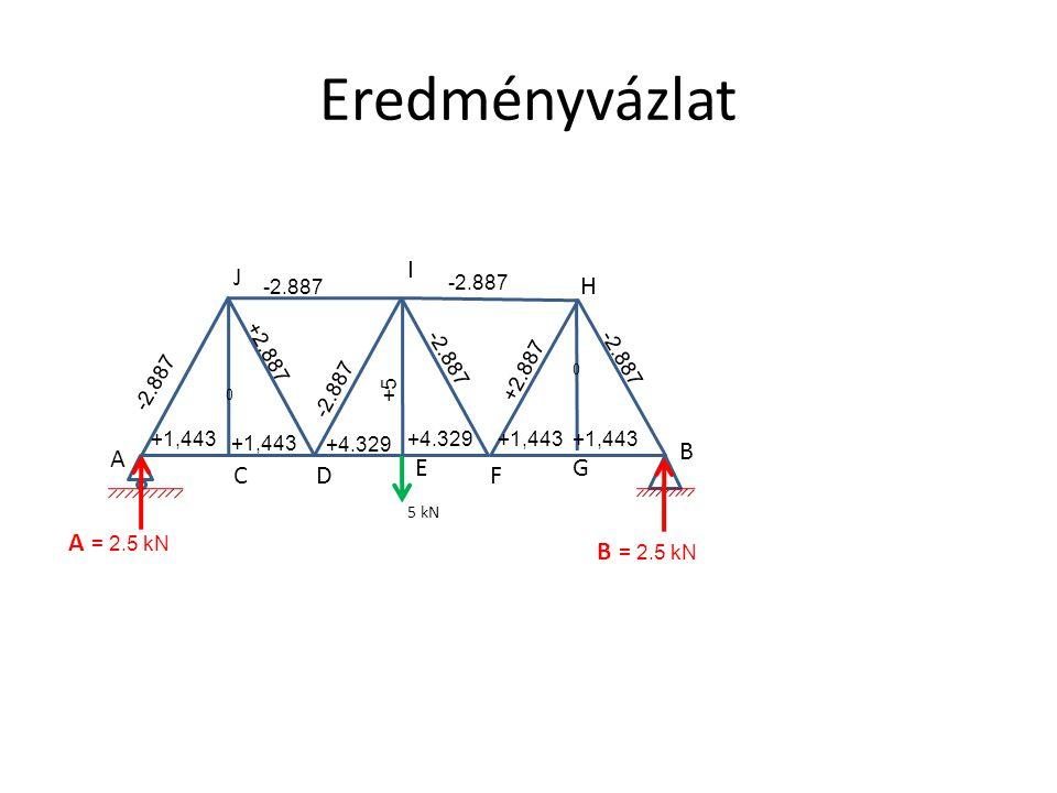 Eredményvázlat 5 kN A CD E F G H I J 0 0 -2.887 +2.887 -2.887 +1,443 +4.329 +1,443 -2.887 +2.887 +5 B B = 2.5 kN A = 2.5 kN