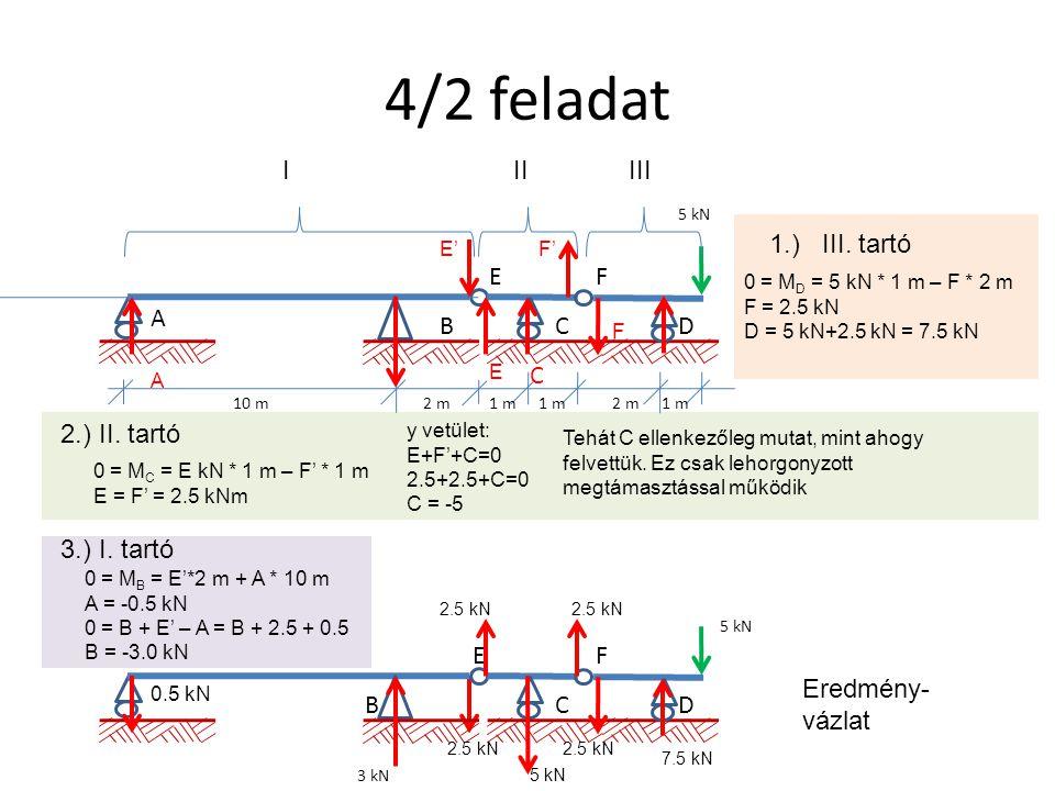 4/2 feladat 5 kN EF DCB A 10 m2 m1 m 2 m1 m IIIIII 1.) III. tartó 0 = M D = 5 kN * 1 m – F * 2 m F = 2.5 kN 2.) II. tartó 0 = M C = E kN * 1 m – F' *