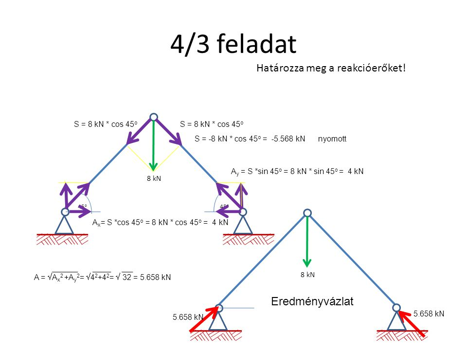 4/3 feladat 8 kN Határozza meg a reakcióerőket! 45 o S = 8 kN * cos 45 o S = -8 kN * cos 45 o = -5.568 kN nyomott A y = S *sin 45 o = 8 kN * sin 45 o