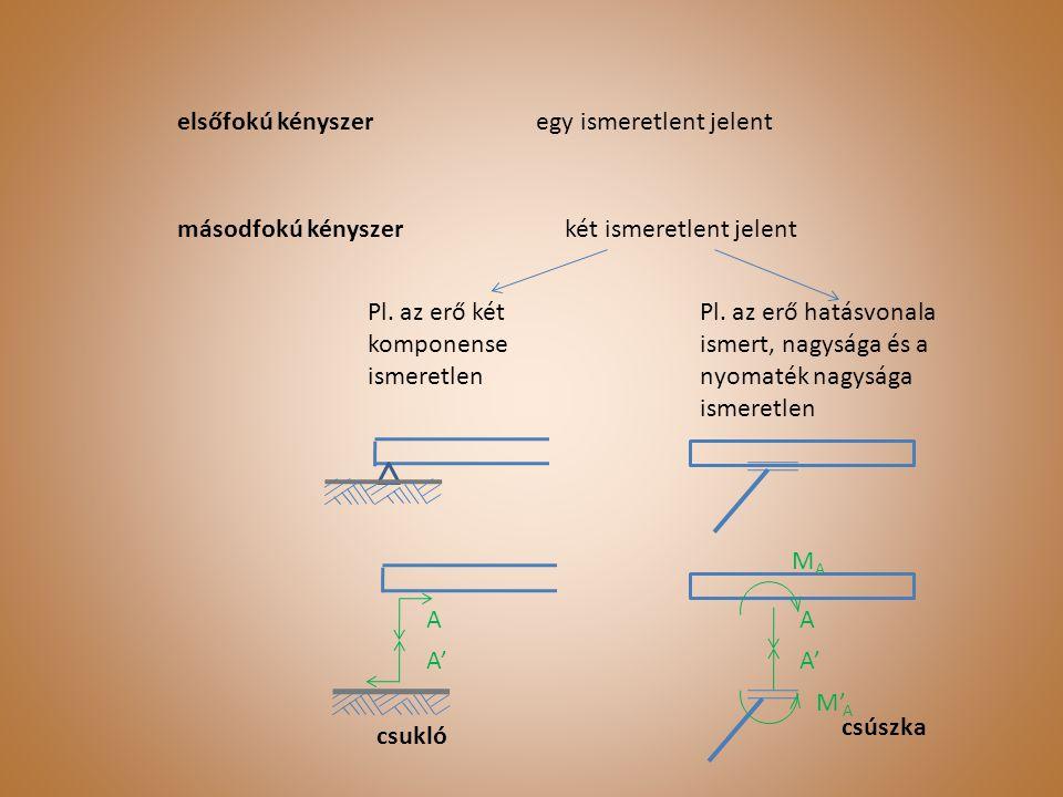 Egyensúlyozás egy adott ponton átmenő erővel és nyomatékkal konzoltartó A A F1F1 F1F1 F2F2 F2F2 A MAMA F1F1 F2F2 Kényszert helyettesítő dinámok Statikai váz befogás