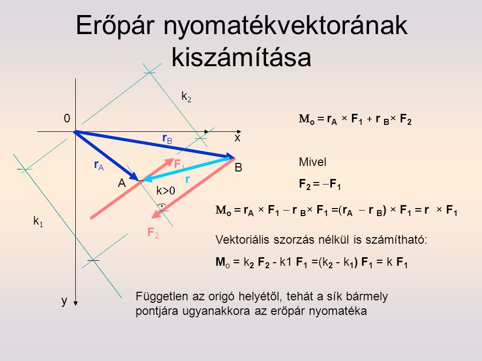 Erőpár nyomatékvektorának kiszámítása k  F1F1 F2F2 y x y A B kk kk rBrB rArA  o  r A × F 1  r B × F 2 Mivel F 2  F 1  o  r A × F 1