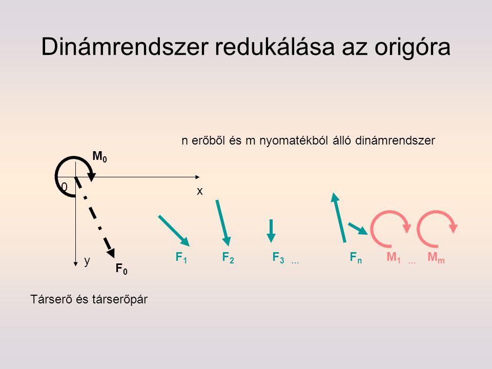 Dinámrendszer redukálása az origóra n erőből és m nyomatékból álló dinámrendszer x y F1F1 F2F2 F 3 … FnFn M0M0 MmMm 0 F0F0 Társerő és társerőpár M 1 …
