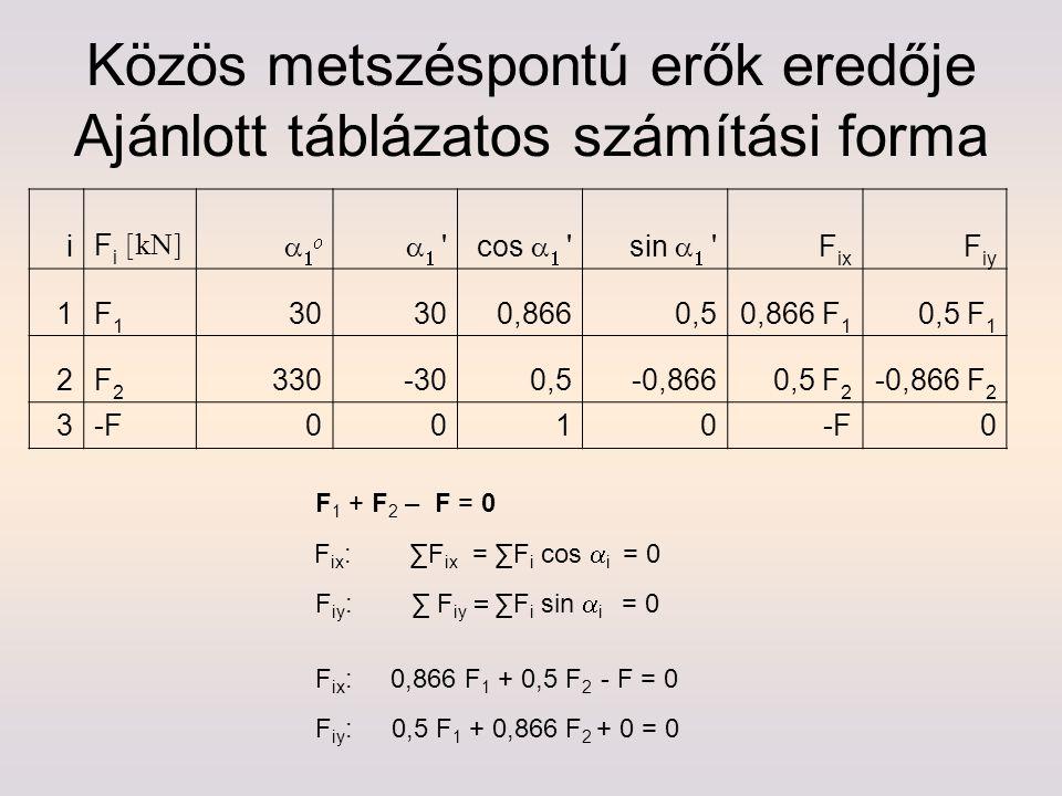 Közös metszéspontú erők eredője Ajánlott táblázatos számítási forma i F i [kN]  ''cos    'sin    ' F ix F iy 1F1F1 30 0,8660,50,866