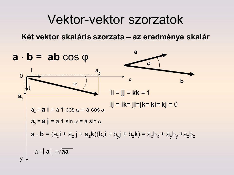 Vektor-vektor szorzatok Két vektor skaláris szorzata – az eredménye skalár a  b = ab cos φ  a b x y i j 0 ii = jj = kk = 1 Ij = ik= ji=jk= ki= kj =