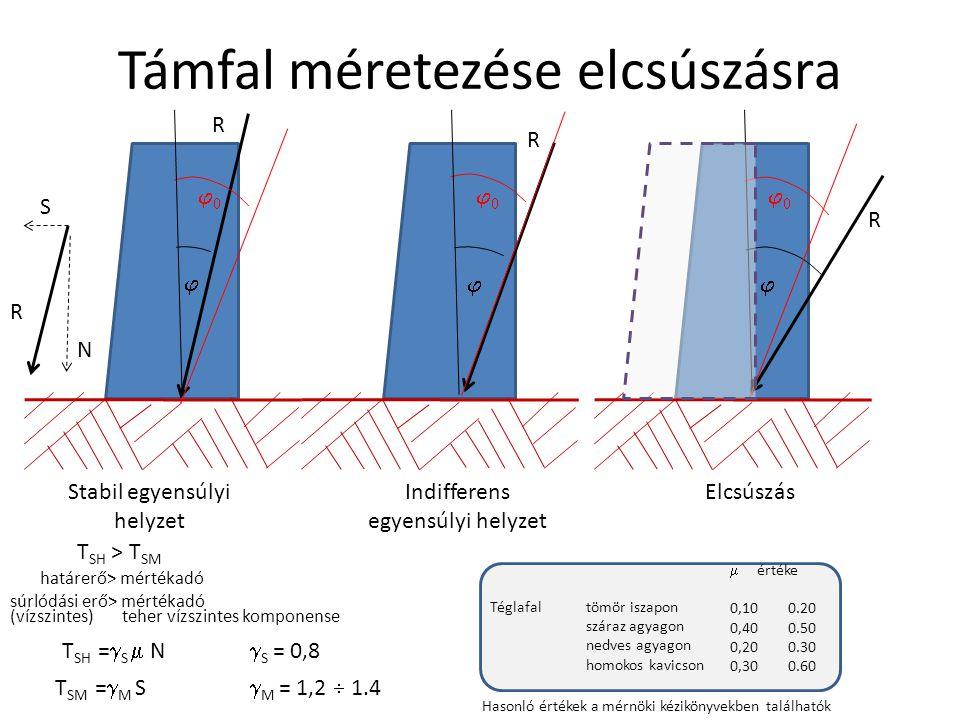 Támfal méretezése elcsúszásra  R   R   R  Stabil egyensúlyi helyzet Indifferens egyensúlyi helyzet R S N T SH > T SM határerő> mértékad