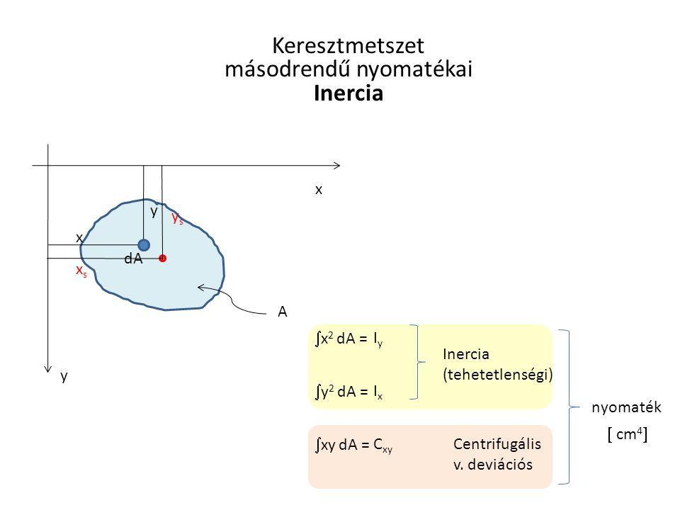 x x y y dA  x 2 dA = IyIy  y 2 dA = IxIx A xsxs ysys Keresztmetszet másodrendű nyomatékai Inercia Inercia (tehetetlenségi) nyomaték  xy dA = C xy C