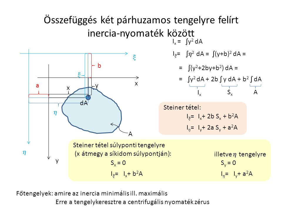 Összefüggés két párhuzamos tengelyre felírt inercia-nyomaték között x A y   y 2 dA I x = I=I=  2 dA =  x y dA   b a  (y+b) 2 dA =  (y 2 +2b