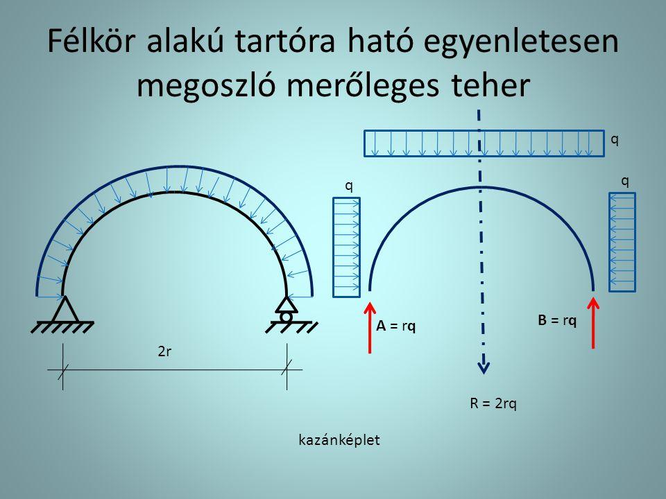 Félkör alakú tartóra ható egyenletesen megoszló merőleges teher 2r A = rq B = rq q q q R = 2rq kazánképlet