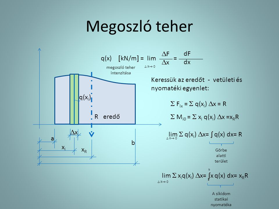 Megoszló teher q(x)  kN/m  = lim = a b xixi q(x i ) xixi R xRxR megoszló teher intenzitása eredő  F ix =  q(x i )  x = R  M i0 =  x i q(x i )