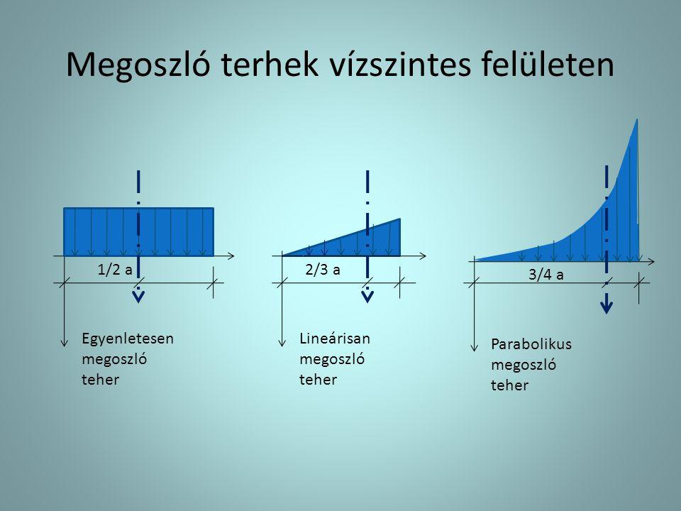 Megoszló terhek vízszintes felületen Egyenletesen megoszló teher Lineárisan megoszló teher Parabolikus megoszló teher 3/4 a 1/2 a2/3 a
