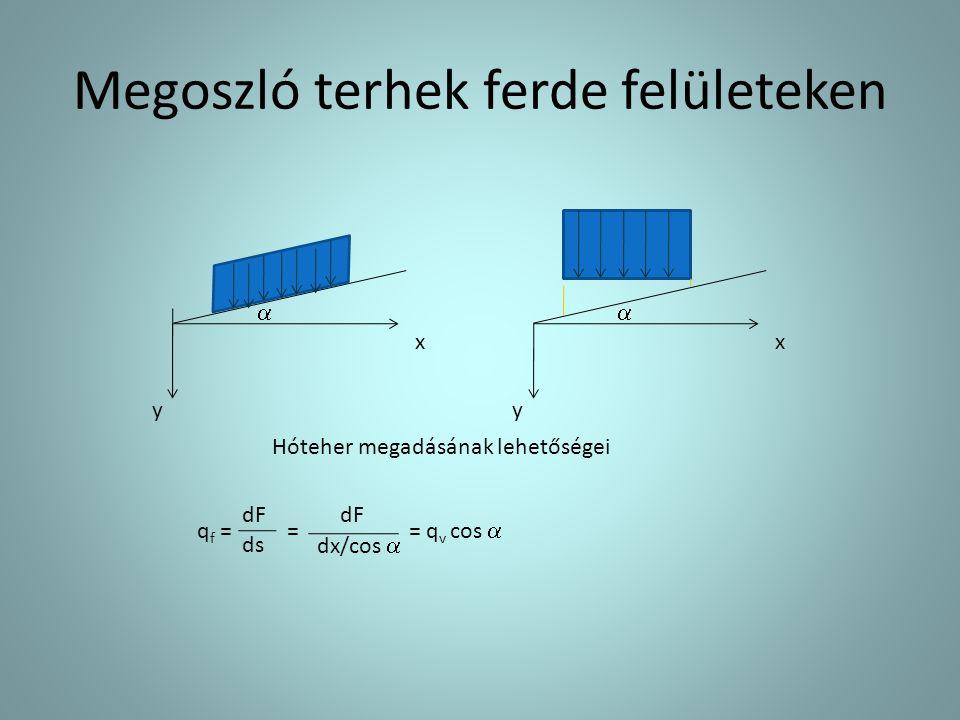 Megoszló terhek ferde felületeken  y x  y x Hóteher megadásának lehetőségei dF ds q f = = = q v cos  dF dx/cos 