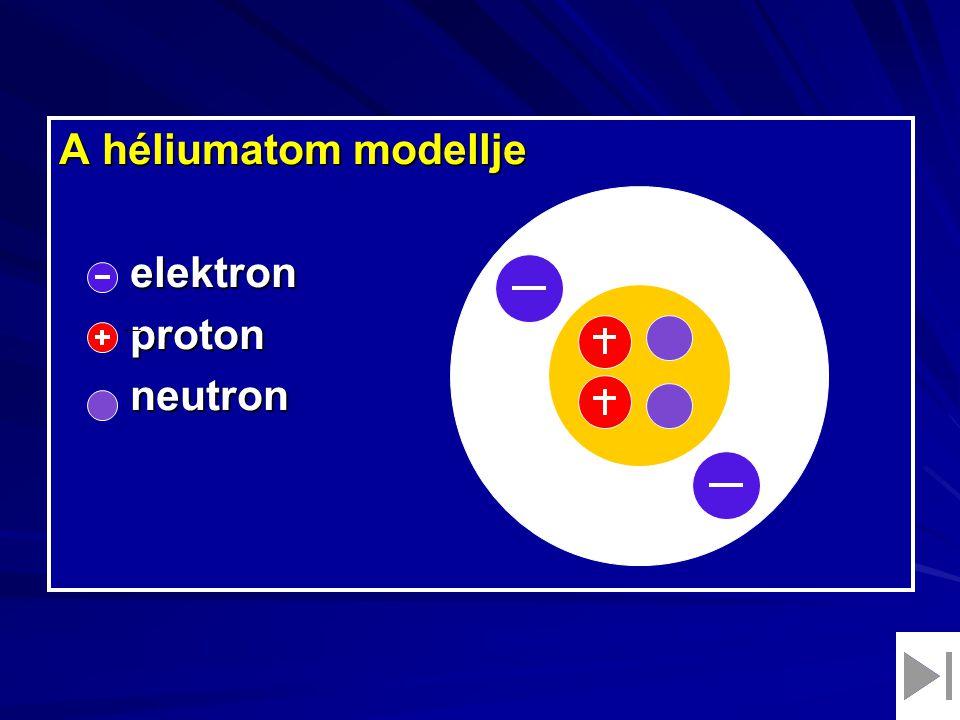A héliumatom modellje elektron elektron proton proton neutron neutron