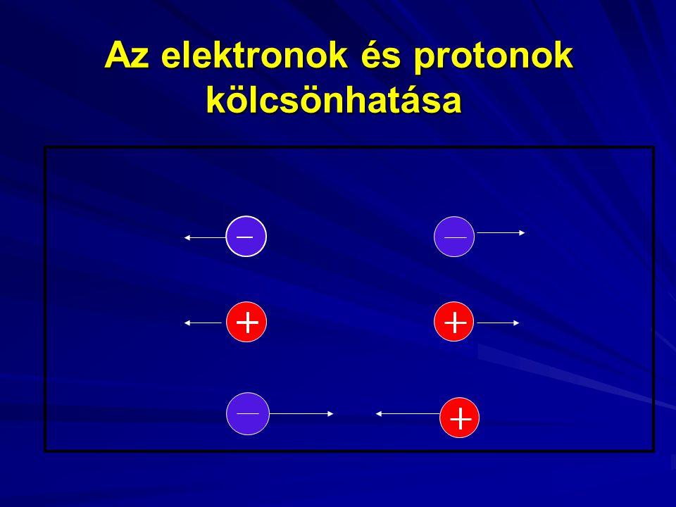 Az elektronok és protonok kölcsönhatása Az elektronok és protonok kölcsönhatása