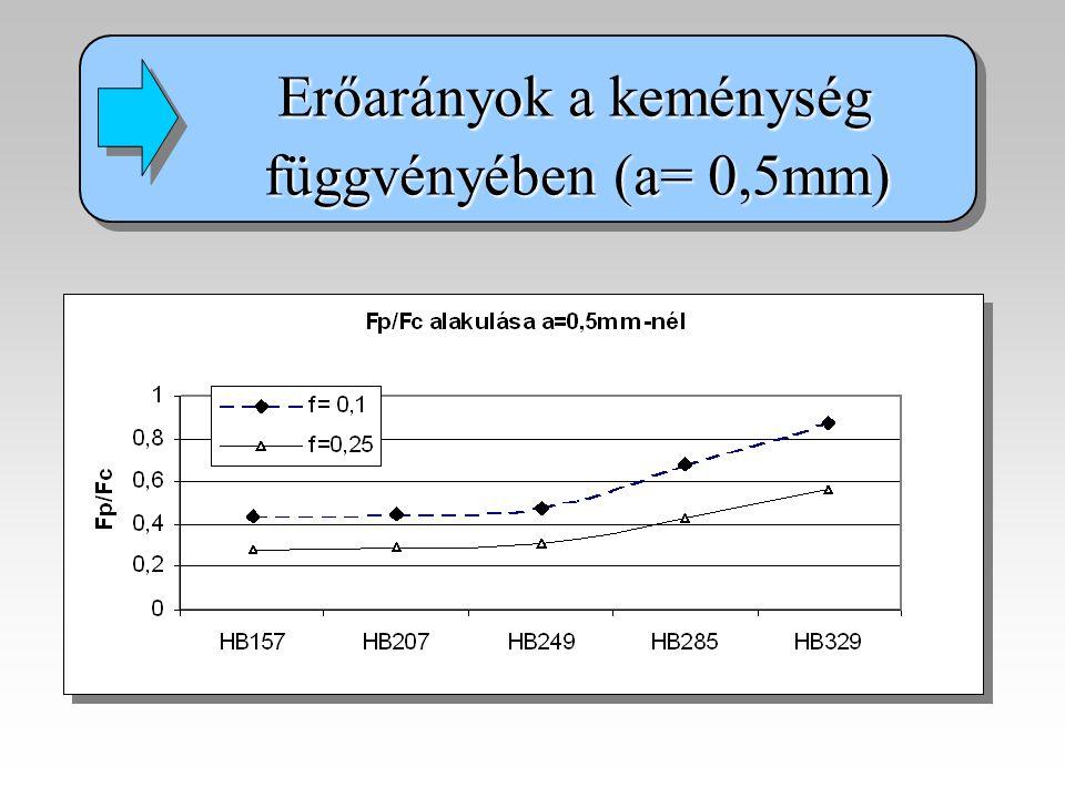 Erőarányok a keménység függvényében (a= 0,5mm) függvényében (a= 0,5mm) Erőarányok a keménység függvényében (a= 0,5mm) függvényében (a= 0,5mm)