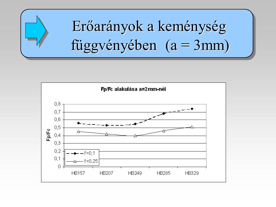 Erőarányok a keménység függvényében (a = 3mm) függvényében (a = 3mm) Erőarányok a keménység függvényében (a = 3mm) függvényében (a = 3mm)